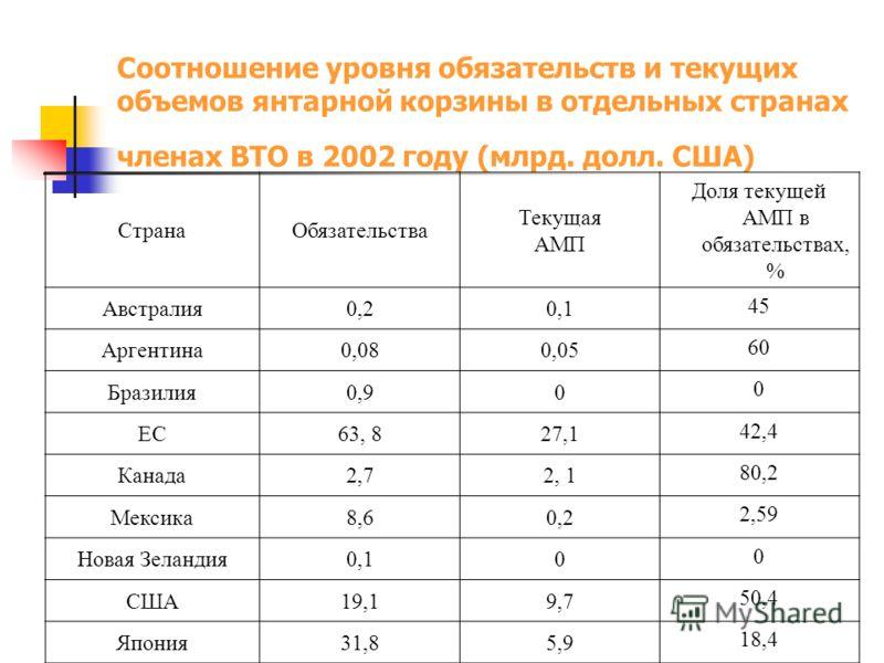Соотношение уровня обязательств и текущих объемов янтарной корзины в отдельных странах членах ВТО в 2002 году (млрд. долл. США) СтранаОбязательства Текущая АМП Доля текущей АМП в обязательствах, % Австралия0,20,1 45 Аргентина0,080,05 60 Бразилия0,90