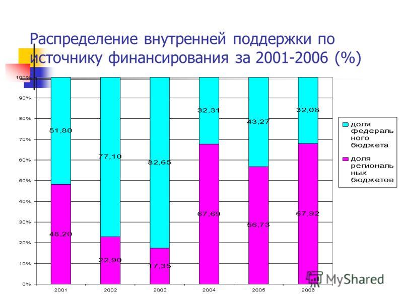 Распределение внутренней поддержки по источнику финансирования за 2001-2006 (%)