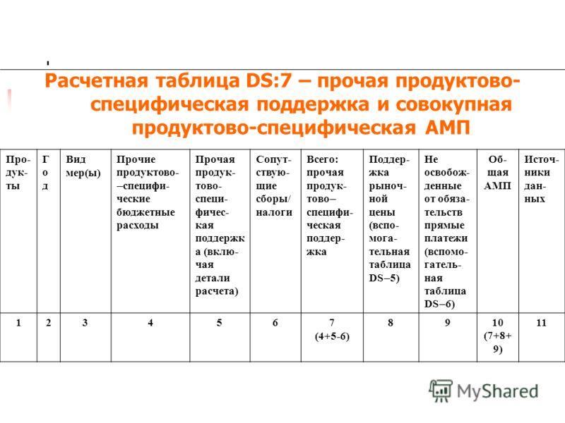 Расчетная таблица DS:7 – прочая продуктово- специфическая поддержка и совокупная продуктово-специфическая АМП Про- дук- ты ГодГод Вид мер(ы) Прочие продуктово- специфи- ческие бюджетные расходы Прочая продук- тово- специ- фичес- кая поддержк а (вклю-