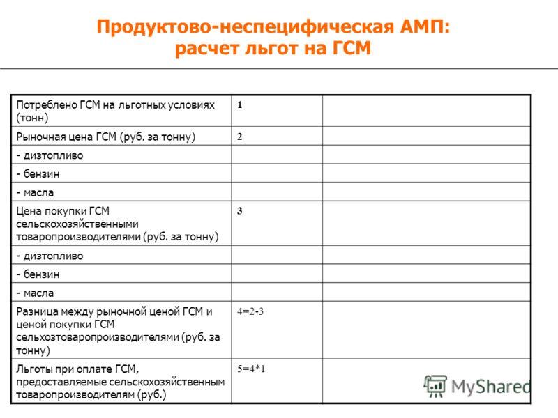 Продуктово-неспецифическая АМП: расчет льгот на ГСМ Потреблено ГСМ на льготных условиях (тонн) 1 Рыночная цена ГСМ (руб. за тонну) 2 - дизтопливо - бензин - масла Цена покупки ГСМ сельскохозяйственными товаропроизводителями (руб. за тонну) 3 - дизтоп