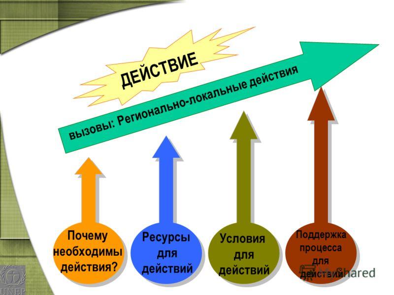 Почему необходимы действия? Поддержка процесса для действий Ресурсы для действий Условия для действий вызовы: Регионально-локальные действия ДЕЙСТВИЕ