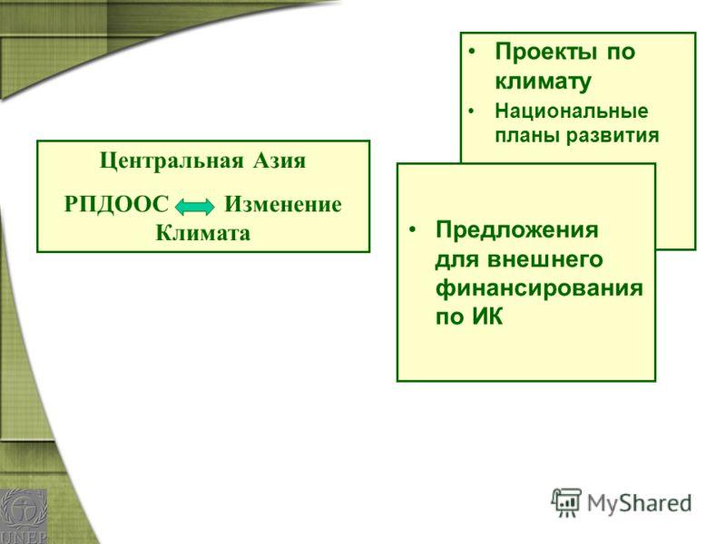 Центральная Азия РПДООС Изменение Климата Проекты по климату Национальные планы развития Предложения для внешнего финансирования по ИК