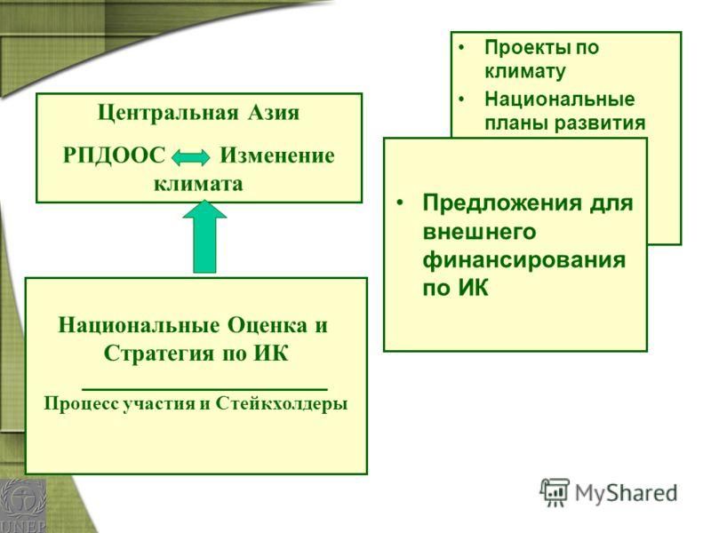 Центральная Азия РПДООС Изменение климата Проекты по климату Национальные планы развития Предложения для внешнего финансирования по ИК Национальные Оценка и Стратегия по ИК Процесс участия и Стейкхолдеры