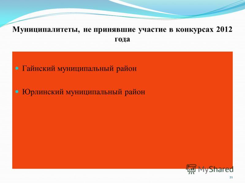 Муниципалитеты, не принявшие участие в конкурсах 2012 года Гайнский муниципальный район Юрлинский муниципальный район 21