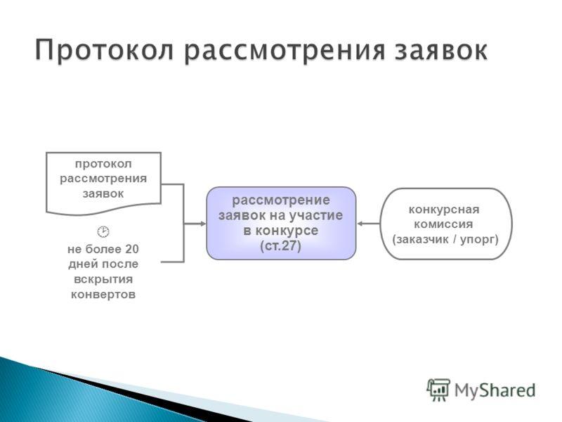 рассмотрение заявок на участие в конкурсе (ст.27) протокол рассмотрения заявок не более 20 дней после вскрытия конвертов конкурсная комиссия (заказчик / упорг)