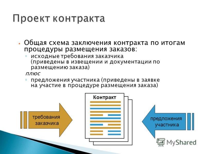 Общая схема заключения контракта по итогам процедуры размещения заказов: исходные требования заказчика (приведены в извещении и документации по размещению заказа) плюс предложения участника (приведены в заявке на участие в процедуре размещения заказа