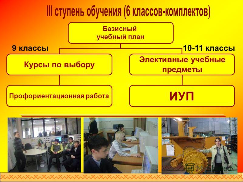 Базисный учебный план Курсы по выбору Профориентационная работа ИУП 9 классы10-11 классы Элективные учебные предметы