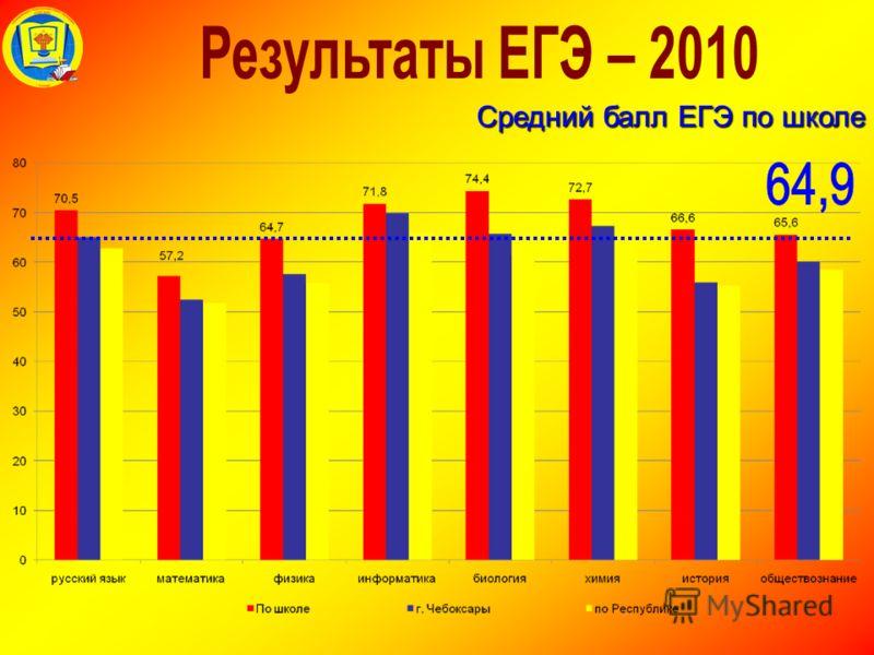 Средний балл ЕГЭ по школе