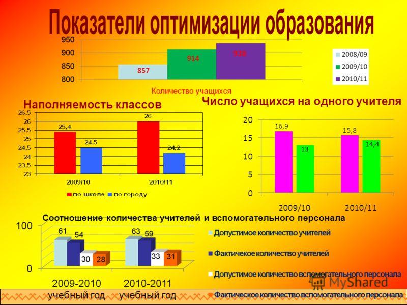 Число учащихся на одного учителя Наполняемость классов Соотношение количества учителей и вспомогательного персонала