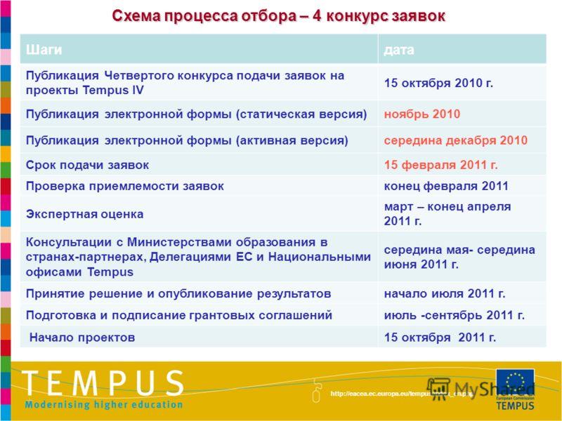 http://eacea.ec.europa.eu/tempus/index_en.php Схема процесса отбора – 4 конкурс заявок Шагидата Публикация Четвертого конкурса подачи заявок на проекты Tempus IV 15 октября 2010 г. Публикация электронной формы (статическая версия)ноябрь 2010 Публикац
