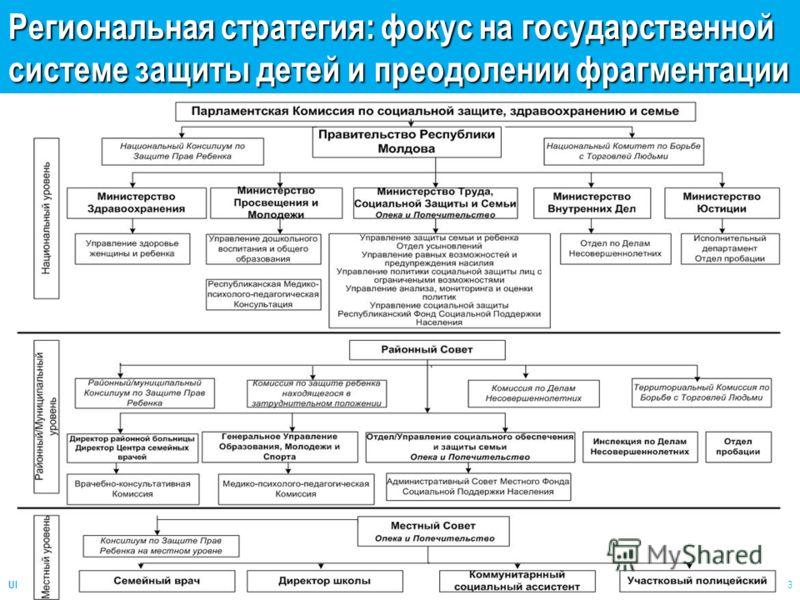 UNICEF Regional office CEE/CIS 3 Региональная стратегия: фокус на государственной системе защиты детей и преодолении фрагментации