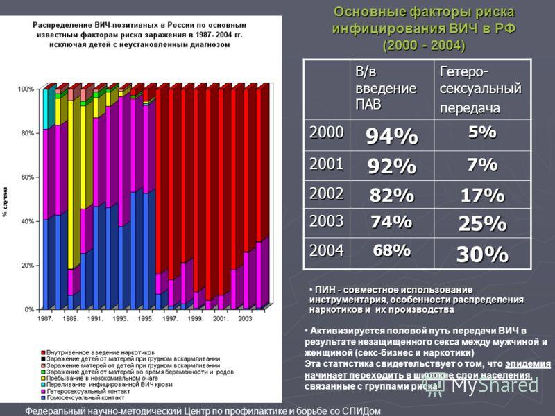 В/в введение ПАВ Гетеро- сексуальный передача200094%5% 200192%7% 200282%17% 200374%25% 200468%30% Активизируется половой путь передачи ВИЧ в результате незащищенного секса между мужчиной и женщиной (секс-бизнес и наркотики) Эта статистика свидетельст