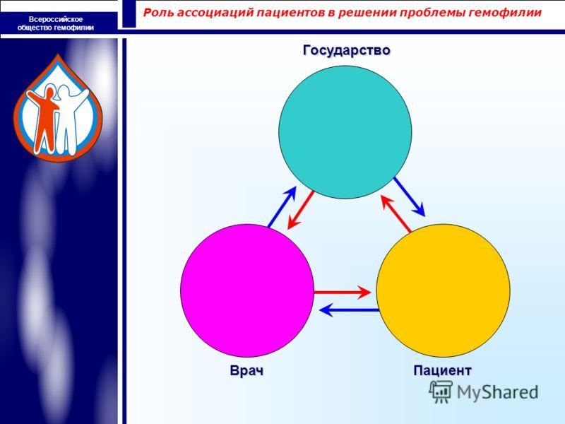 Роль ассоциаций пациентов в решении проблемы гемофилии Всероссийское общество гемофилииГосударство ВрачПациент