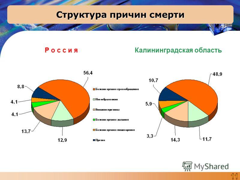 Структура причин смерти Р о с с и я Калининградская область