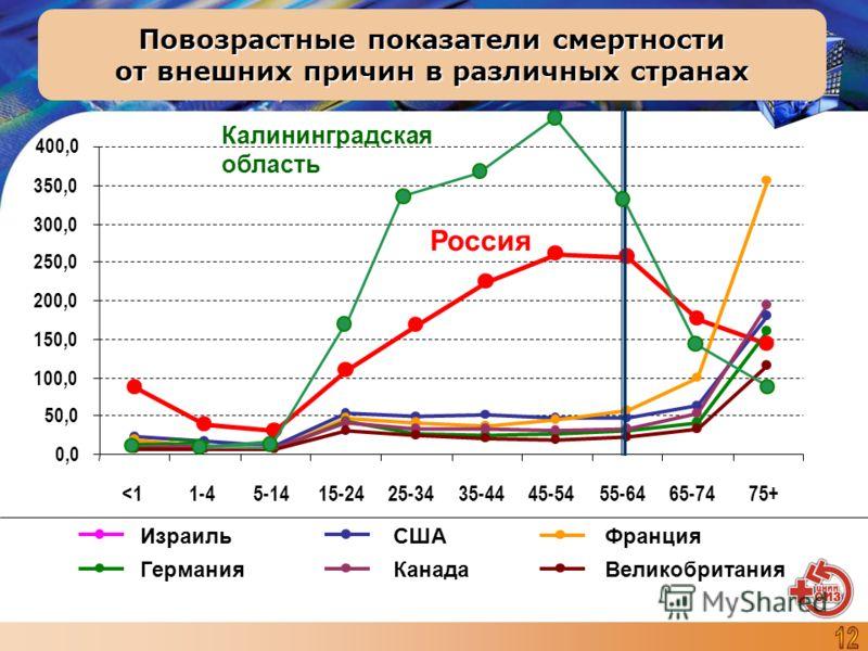 Повозрастные показатели смертности от внешних причин в различных странах 0,0 50,0 100,0 150,0 200,0 250,0 300,0 350,0