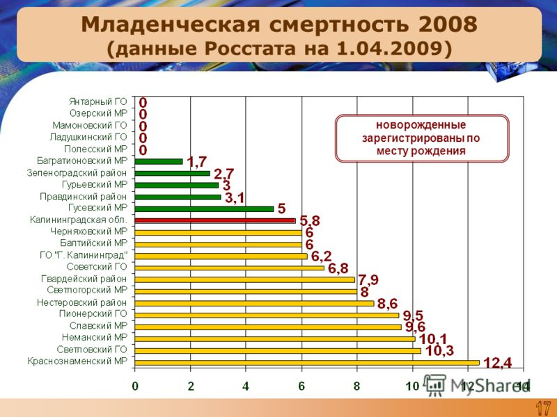 Младенческая смертность 2008 (данные Росстата на 1.04.2009) новорожденные зарегистрированы по месту рождения