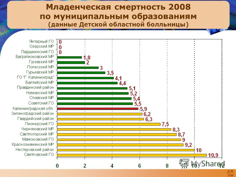 Младенческая смертность 2008 по муниципальным образованиям (данные Детской областной болльницы)