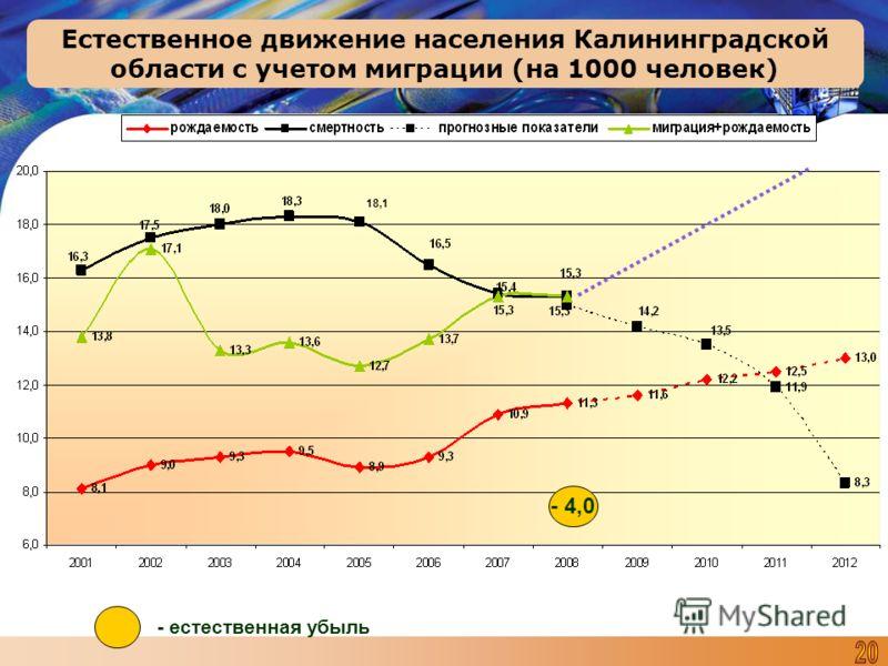 - 4,0 - естественная убыль Естественное движение населения Калининградской области с учетом миграции (на 1000 человек) 18,1