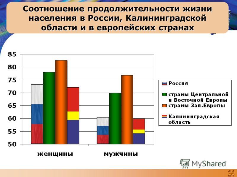 Соотношение продолжительности жизни населения в России, Калининградской области и в европейских странах