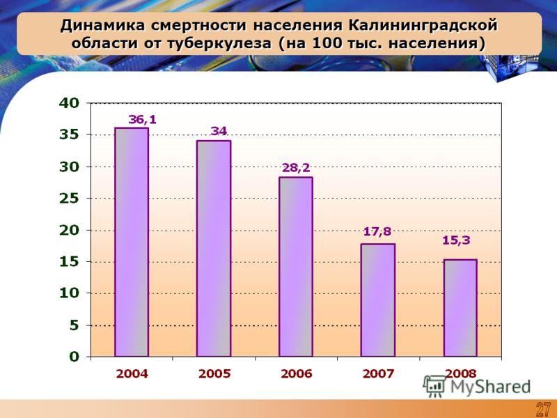 Динамика смертности населения Калининградской области от туберкулеза (на 100 тыс. населения)