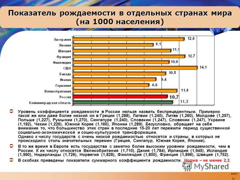 Показатель рождаемости в отдельных странах мира (на 1000 населения) Уровень коэффициента рождаемости в России нельзя назвать беспрецедентным. Примерно такой же или даже более низкий он в Греции (1,288), Латвии (1,240), Литве (1,260), Молдове (1,257),