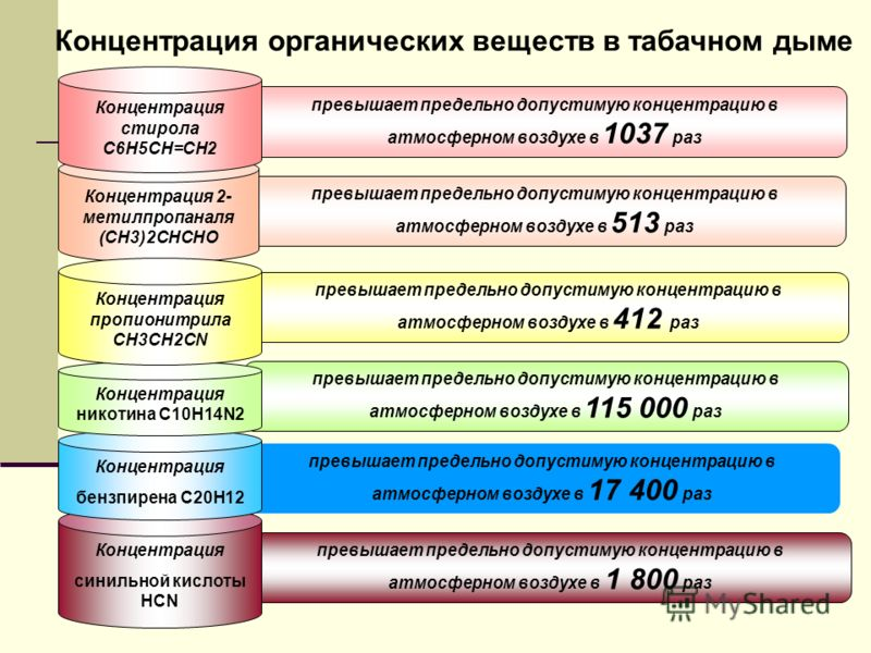 превышает предельно допустимую концентрацию в атмосферном воздухе в 513 раз Концентрация 2- метилпропаналя (СН3)2СНСНО превышает предельно допустимую концентрацию в атмосферном воздухе в 1 800 раз Концентрация синильной кислоты HCN превышает предельн