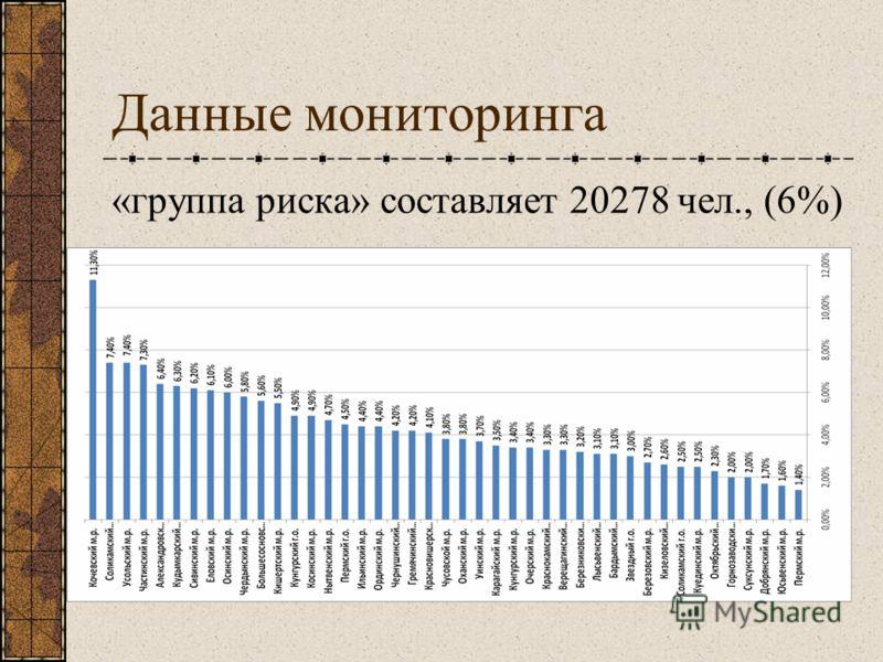 Данные мониторинга «группа риска» составляет 20278 чел., (6%)