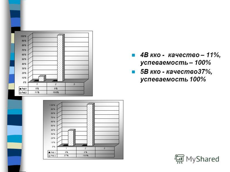 4В кко - качество – 11%, успеваемость – 100% 5В кко - качество37%, успеваемость 100%