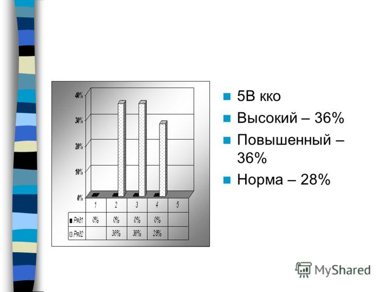 5В кко Высокий – 36% Повышенный – 36% Норма – 28%