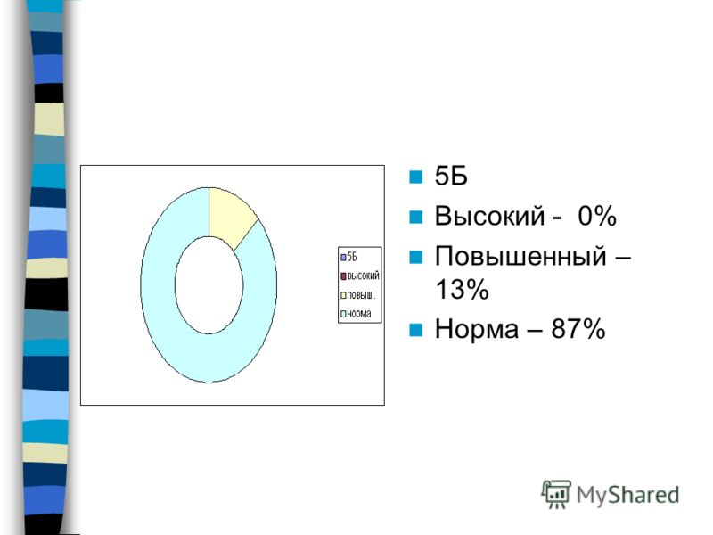 5Б Высокий - 0% Повышенный – 13% Норма – 87%