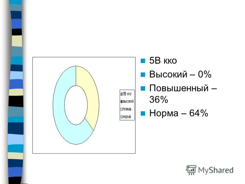 5В кко Высокий – 0% Повышенный – 36% Норма – 64%