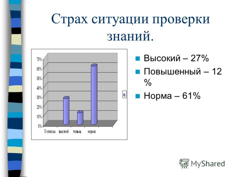 Страх ситуации проверки знаний. Высокий – 27% Повышенный – 12 % Норма – 61%