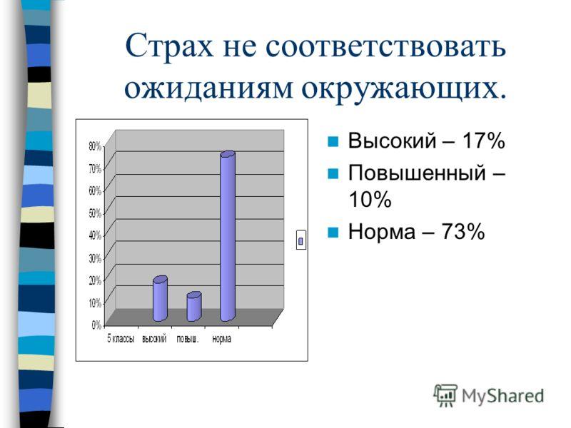 Страх не соответствовать ожиданиям окружающих. Высокий – 17% Повышенный – 10% Норма – 73%