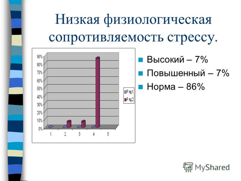 Низкая физиологическая сопротивляемость стрессу. Высокий – 7% Повышенный – 7% Норма – 86%