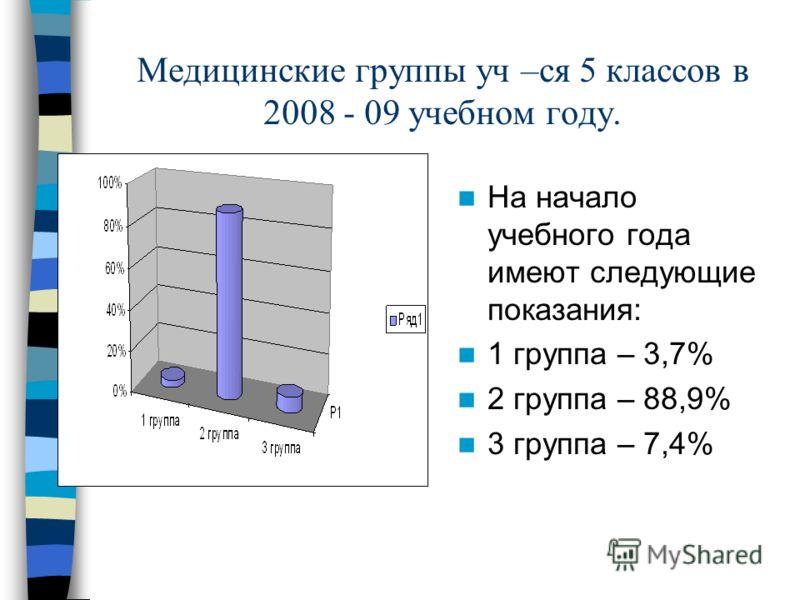 Медицинские группы уч –ся 5 классов в 2008 - 09 учебном году. На начало учебного года имеют следующие показания: 1 группа – 3,7% 2 группа – 88,9% 3 группа – 7,4%
