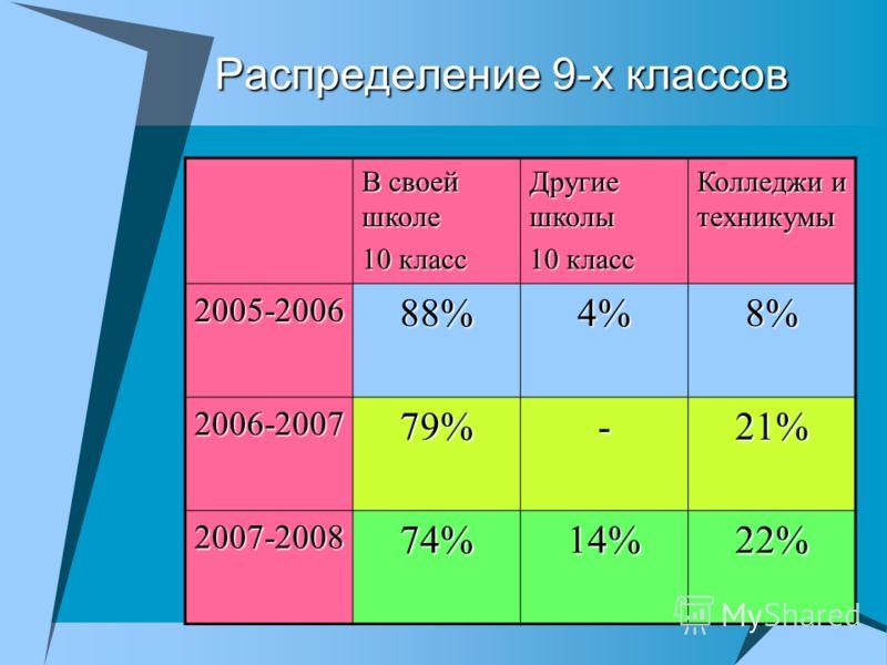 Распределение 9-х классов В своей школе 10 класс Другие школы 10 класс Колледжи и техникумы 2005-200688%4%8% 2006-200779%-21% 2007-200874%14%22%