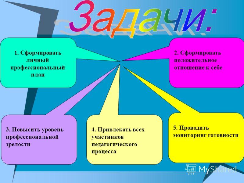 1. Сформировать личный профессиональный план 3. Повысить уровень профессиональной зрелости 4. Привлекать всех участников педагогического процесса 5. Проводить мониторинг готовности 2. Сформировать положительное отношение к себе