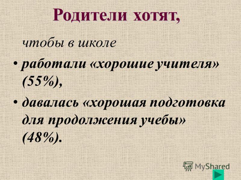 Родители хотят, чтобы в школе работали «хорошие учителя» (55%), давалась «хорошая подготовка для продолжения учебы» (48%).