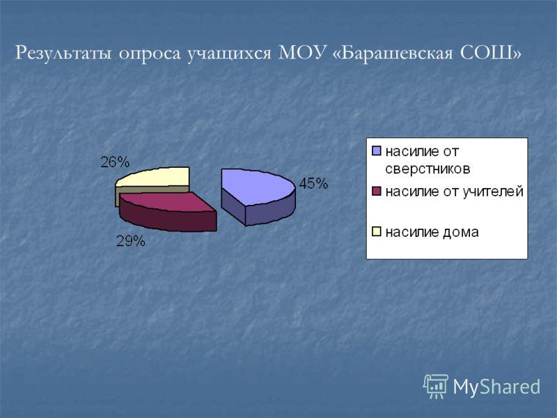Результаты опроса учащихся МОУ «Барашевская СОШ»
