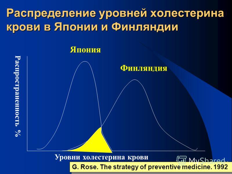11 Распределение уровней холестерина крови в Японии и Финляндии Япония Финляндия G. Rose. The strategy of preventive medicine. 1992 Распространенность % Уровни холестерина крови