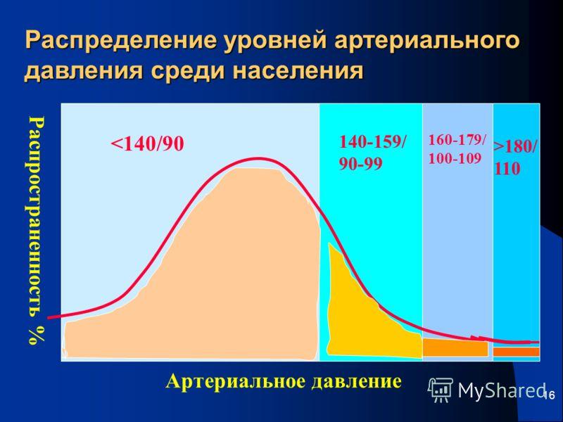 16 Распределение уровней артериального давления среди населения 180/ 110 Артериальное давление Распространенность %