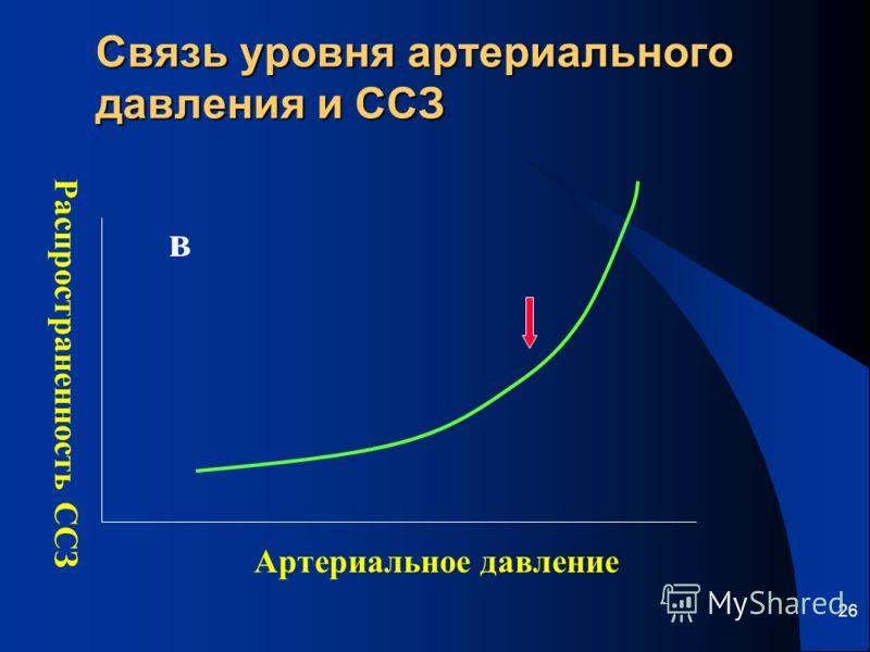 26 Связь уровня артериального давления и ССЗ Распространенность ССЗ Артериальное давление в