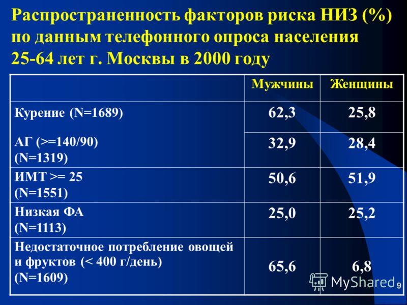 9 Распространенность факторов риска НИЗ (%) по данным телефонного опроса населения 25-64 лет г. Москвы в 2000 году МужчиныЖенщины Курение (N=1689) 62,325,8 АГ (>=140/90) (N=1319) 32,928,4 ИМТ >= 25 (N=1551) 50,651,9 Низкая ФА (N=1113) 25,025,2 Недост