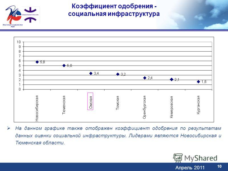 Апрель 2011 Институт социологии РАН Коэффициент одобрения - социальная инфраструктура 10 На данном графике также отображен коэффициент одобрения по результатам данных оценки социальной инфраструктуры. Лидерами являются Новосибирская и Тюменская облас