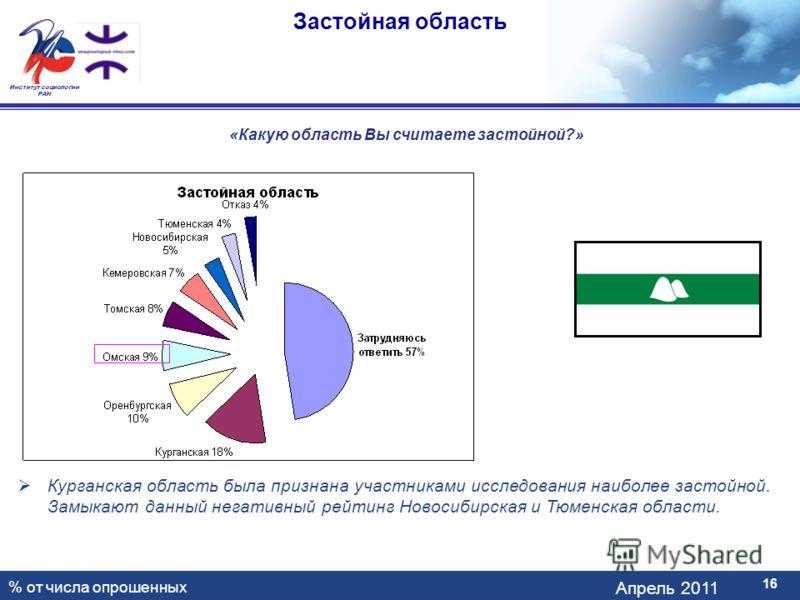 Апрель 2011 Институт социологии РАН Застойная область 16 «Какую область Вы считаете застойной?» Курганская область была признана участниками исследования наиболее застойной. Замыкают данный негативный рейтинг Новосибирская и Тюменская области. % от ч