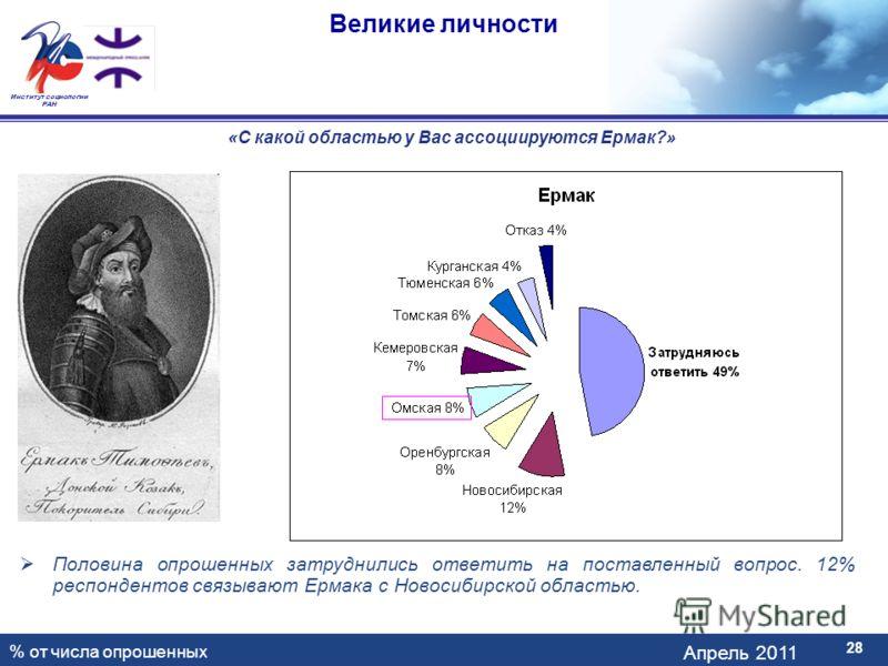 Апрель 2011 Институт социологии РАН Великие личности 28 «С какой областью у Вас ассоциируются Ермак?» Половина опрошенных затруднились ответить на поставленный вопрос. 12% респондентов связывают Ермака с Новосибирской областью. % от числа опрошенных