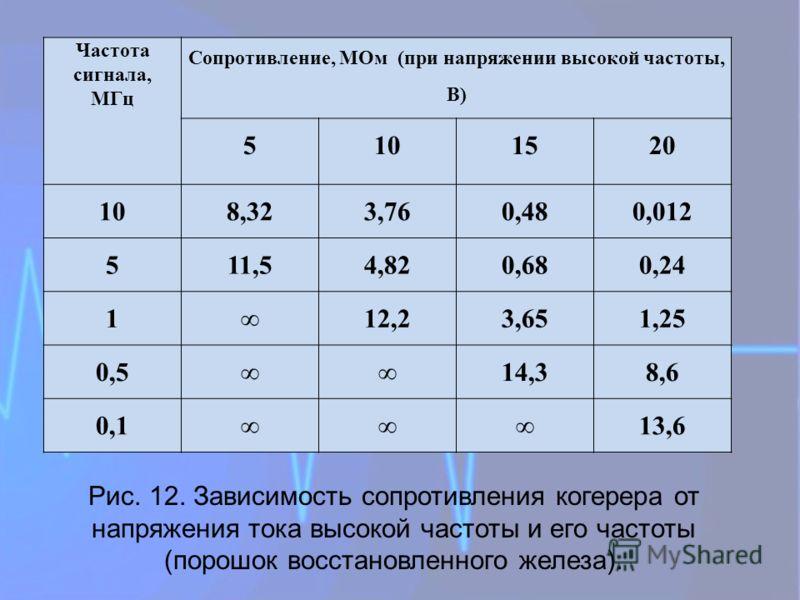 Частота сигнала, МГц Сопротивление, МОм (при напряжении высокой частоты, В) 5101520 108,323,760,480,012 511,54,820,680,24 112,23,651,25 0,514,38,6 0,113,6 Рис. 12. Зависимость сопротивления когерера от напряжения тока высокой частоты и его частоты (п