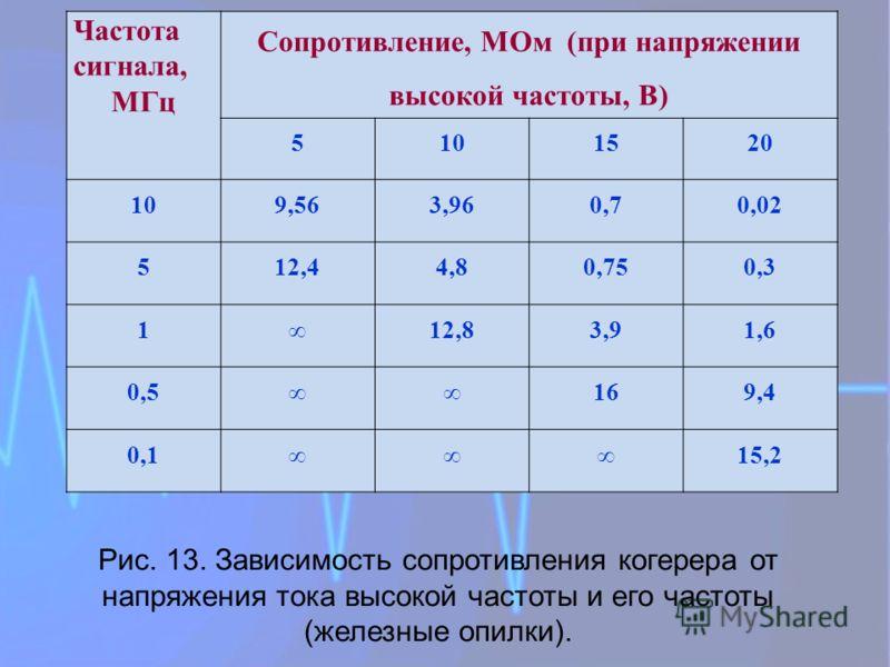 Частота сигнала, МГц Сопротивление, МОм (при напряжении высокой частоты, В) 5101520 109,563,960,70,02 512,44,80,750,3 112,83,91,6 0,5169,4 0,115,2 Рис. 13. Зависимость сопротивления когерера от напряжения тока высокой частоты и его частоты (железные
