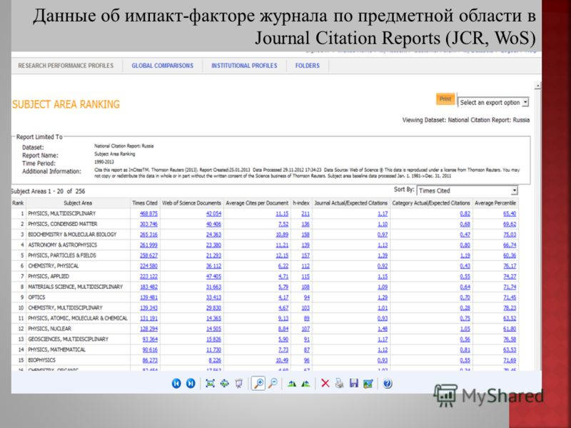 Данные об импакт-факторе журнала по предметной области в Journal Citation Reports (JCR, WoS)