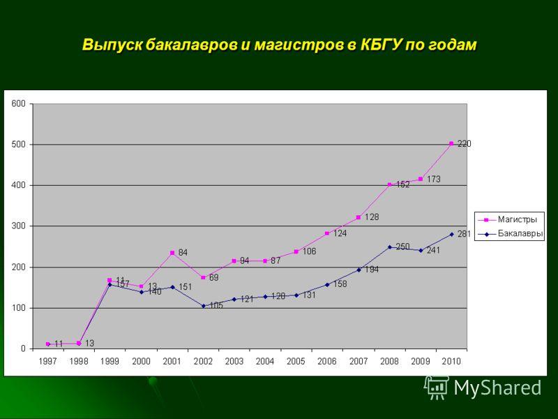 Выпуск бакалавров и магистров в КБГУ по годам